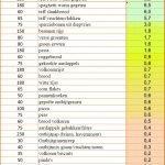 hoeveelheid resistent zetmeel in voedingsproducten