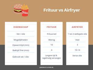 Frituur vs Airfryer