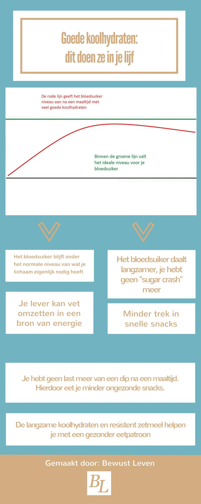 bloedsuikerspiegel en goede koolhydraten infographic