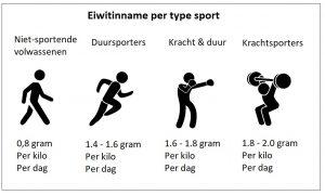 Eiwitinname sport